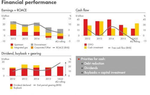 shell-cash-flow