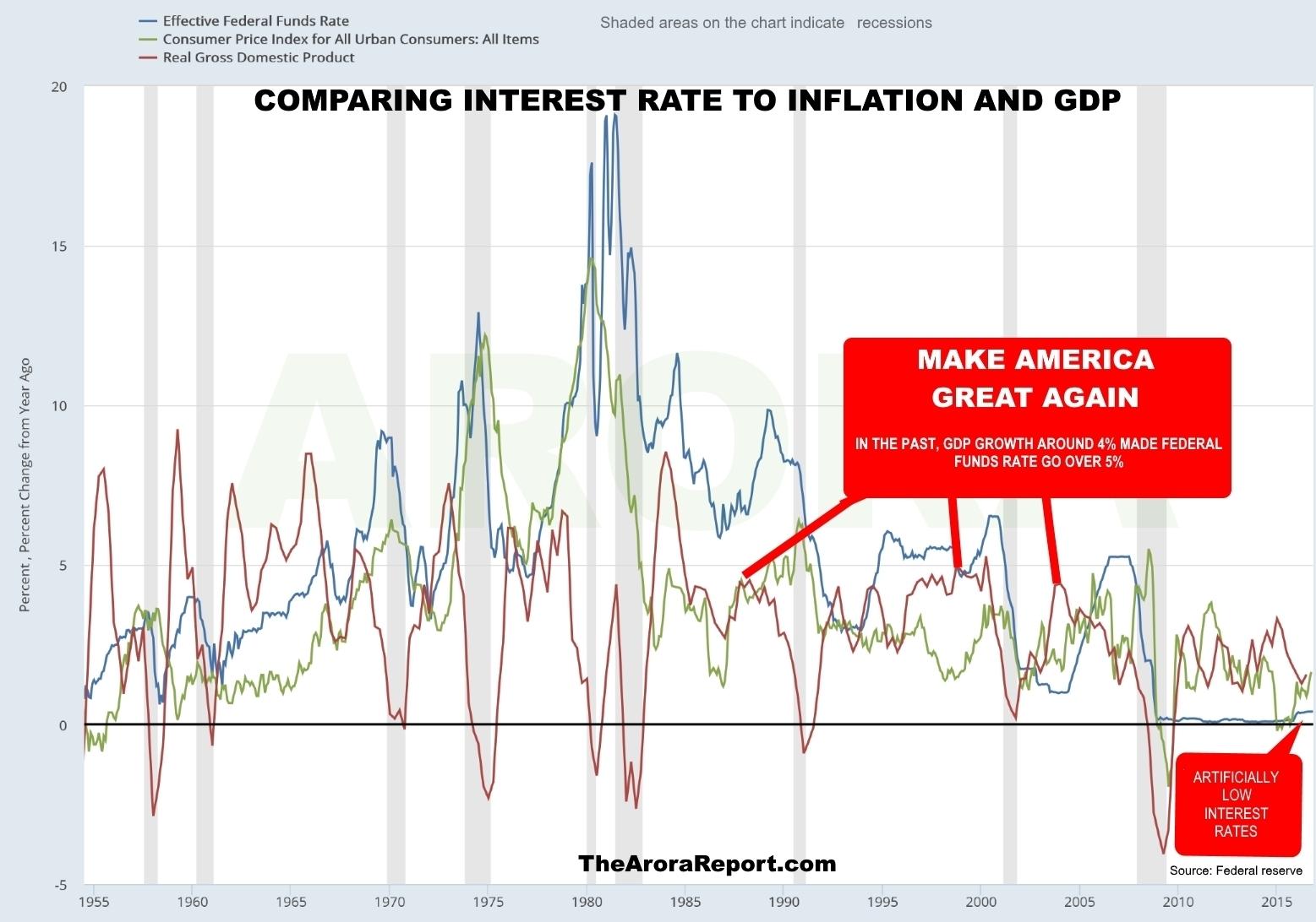 gdp-vs-inflation-vs-interest-rates