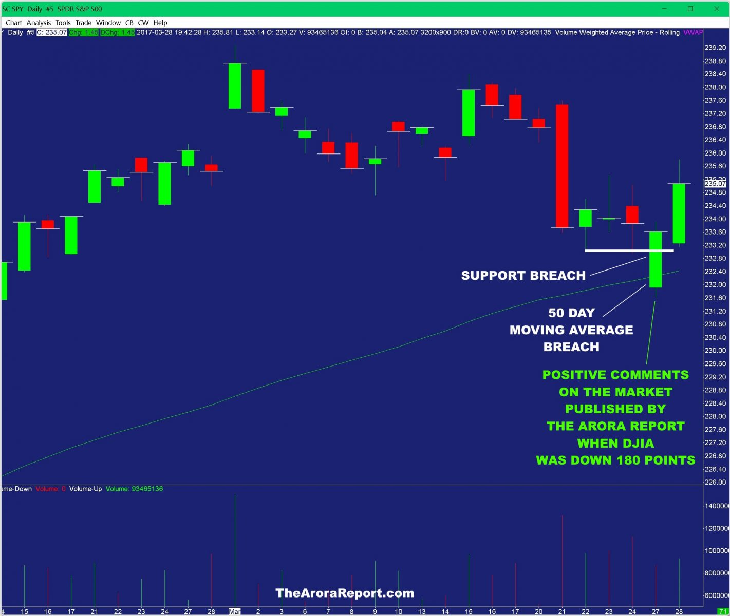 stock market support break