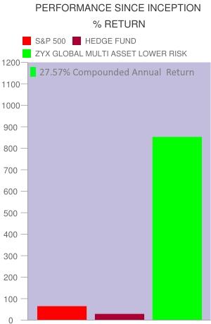 Asset allocation model lower risk retuern