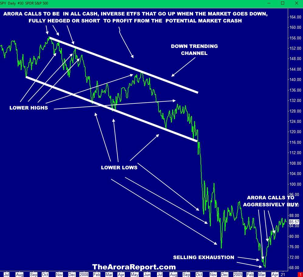 Chart Of Stock Market Crash Of 2008, SPY. The Best