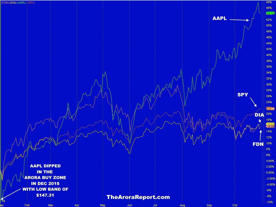Annotated chart analysis of Apple (AAPL) stock. The best ...