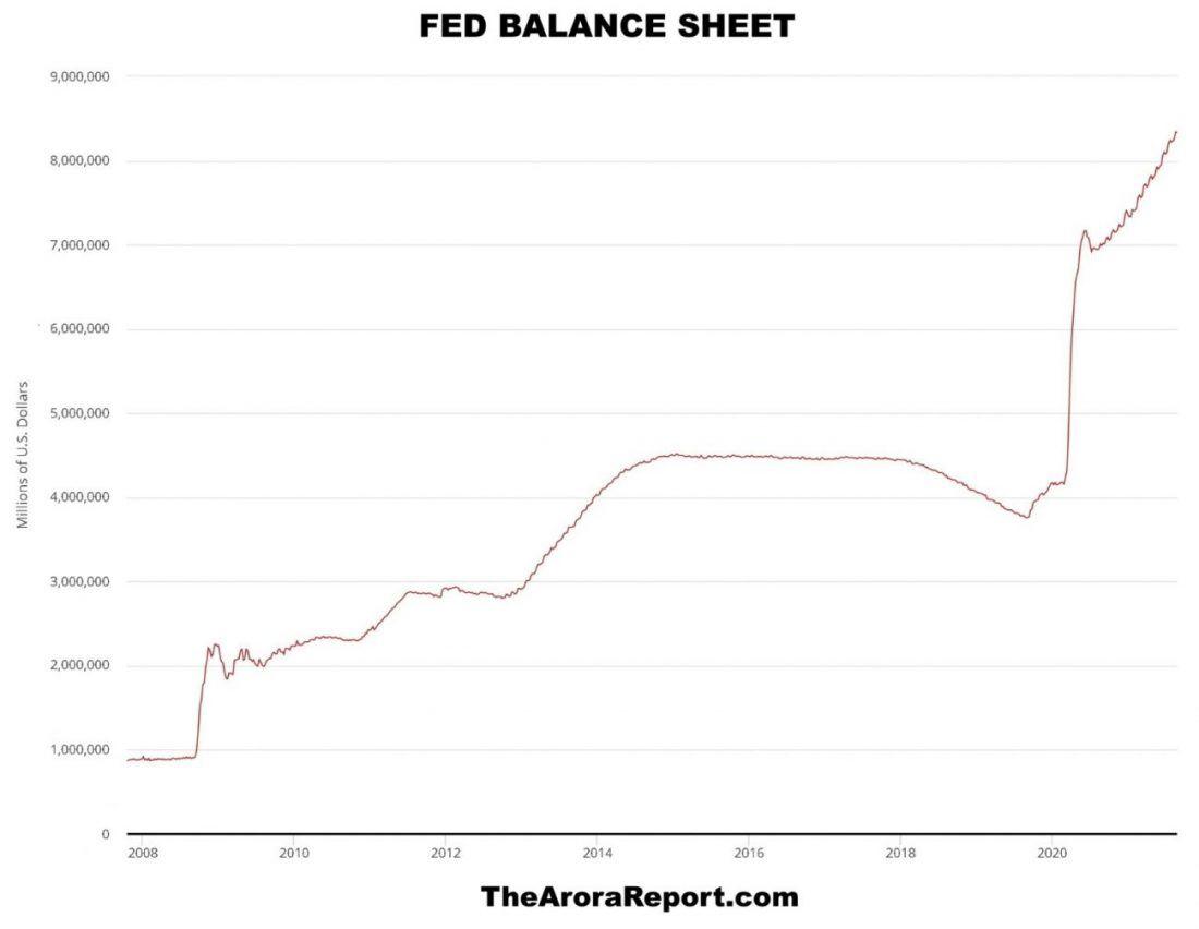 fed balance sheet 083021